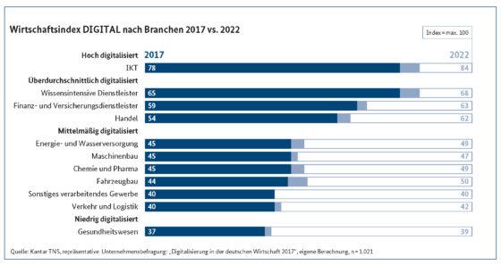 Wirtschaftsindex Digitaliserung heute Zukunft 560x297 - Digitalisierung – Was ist das? (Teil 3)