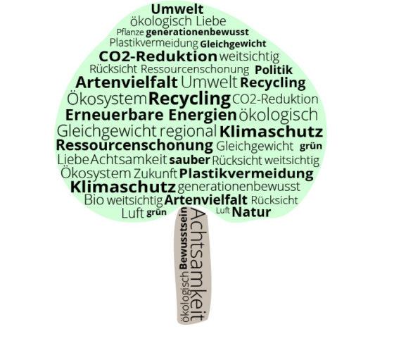Umwelt 560x484 - Nachhaltigkeit – Alles nur heiße Luft?!