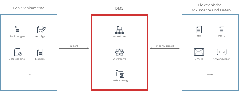 DMS uebersicht - Dokumentenmanagement Software